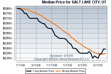 median-price-slc1