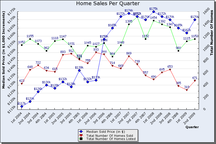 home_sales_graphs_chartphp