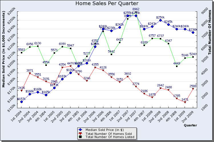 home_sales_graphs_chartsinglephp