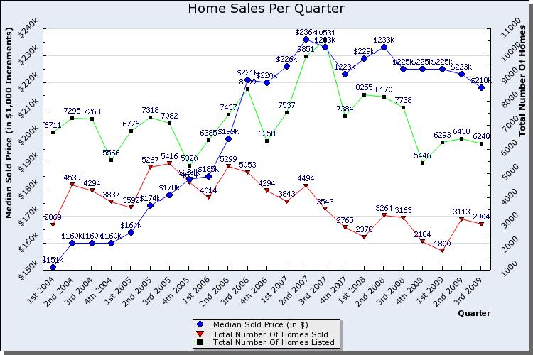 home_sales_graphs_chart-3rd-09jpg1